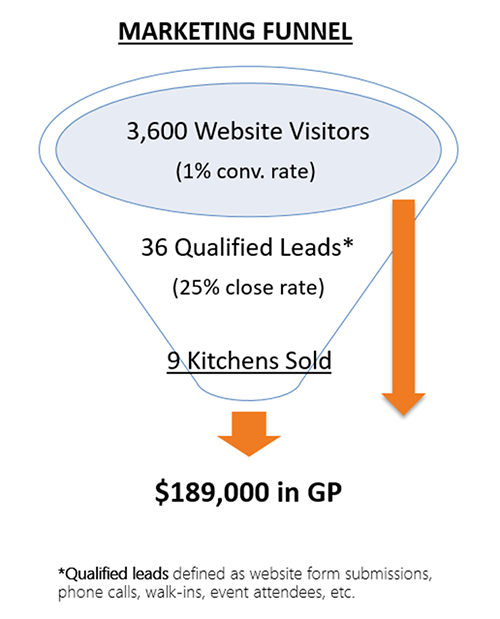 marketing-funnel-with-performance-model