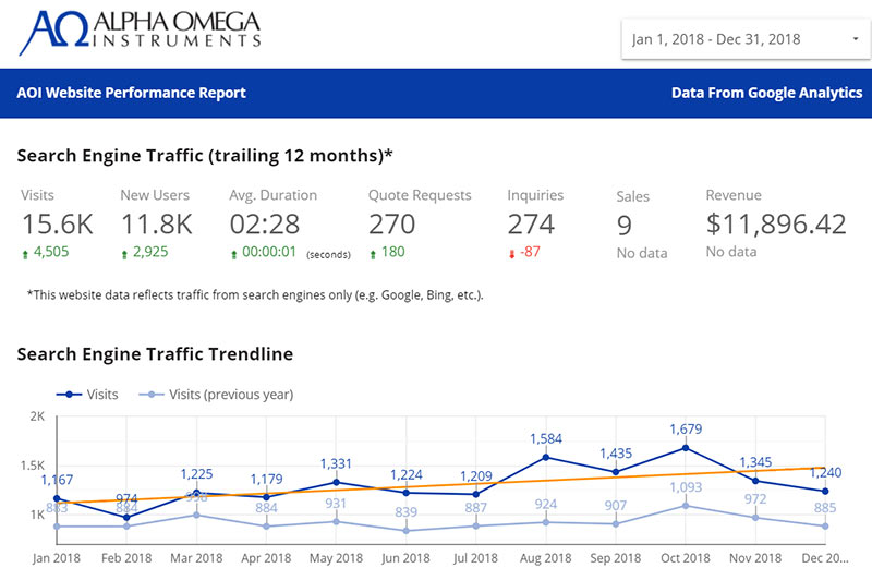 line graph chart shows year-over-year traffic growth from SEO efforts