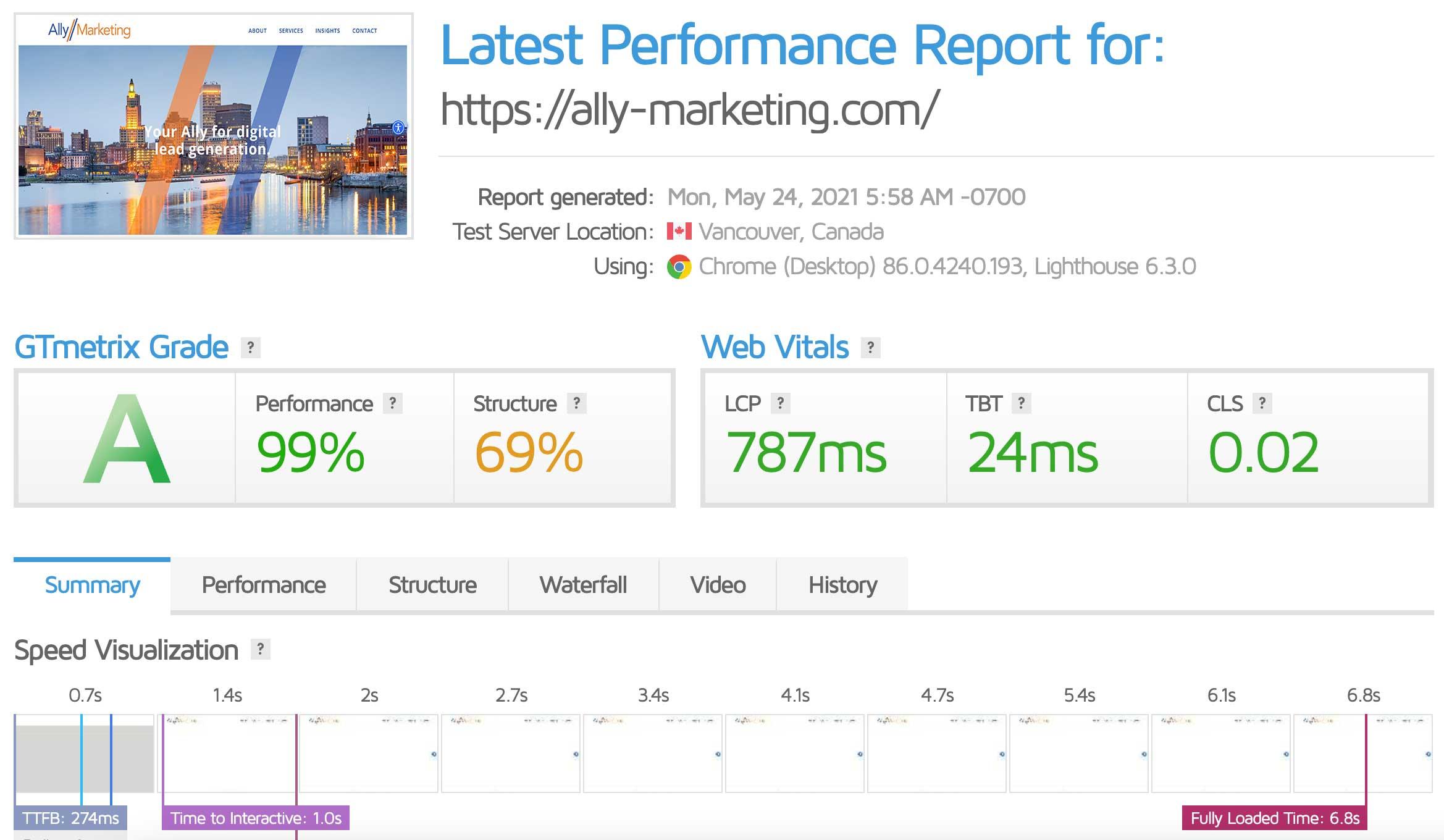 GTMetrix Screenshot of Ally Marketing Report